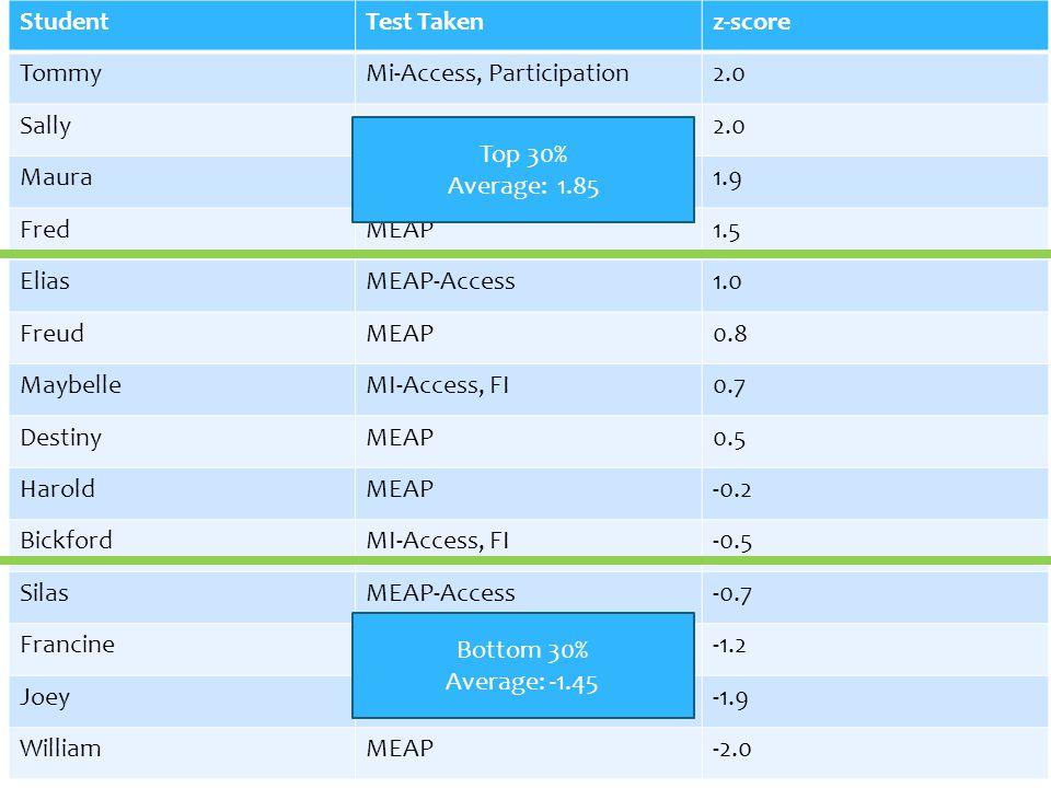 Student Test Taken. z-score. Tommy. Mi-Access, Participation. 2.0. Sally. MEAP. Maura. MI-Access, SI.