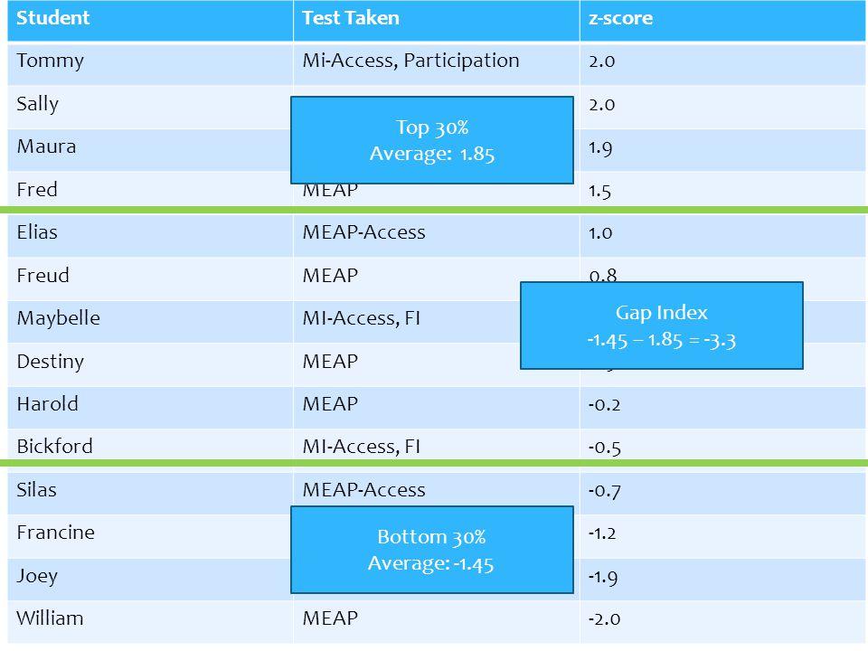 Mi-Access, Participation 2.0 Sally MEAP Maura MI-Access, SI 1.9 Fred