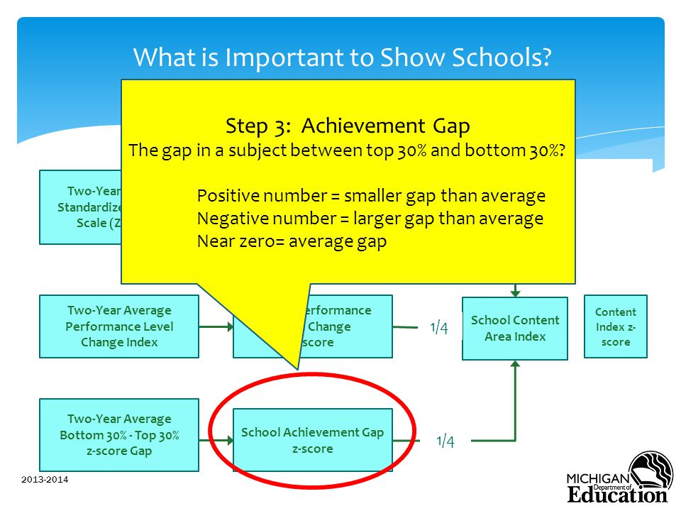 What is Important to Show Schools