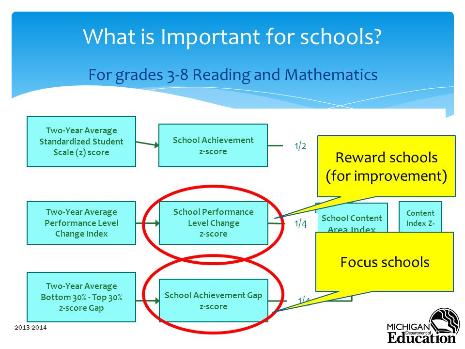 What is Important for schools