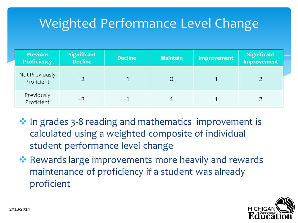 Weighted Performance Level Change