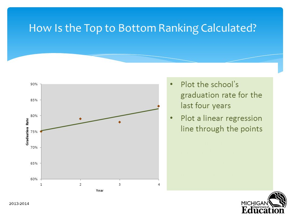 How Is the Top to Bottom Ranking Calculated