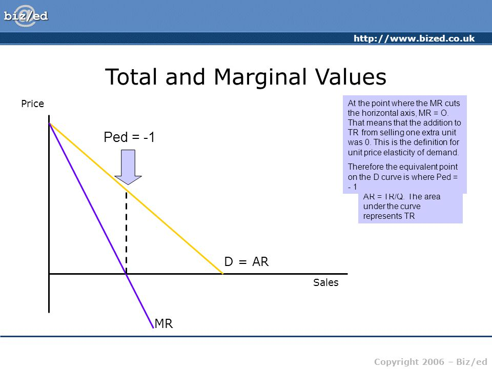 Total and Marginal Values