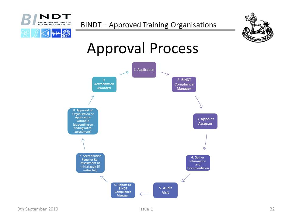 Approval Process BINDT – Approved Training Organisations