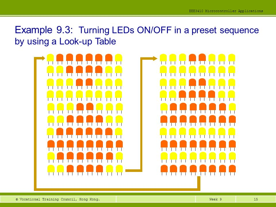 Example 9.3: Turning LEDs ON/OFF in a preset sequence by using a Look-up Table