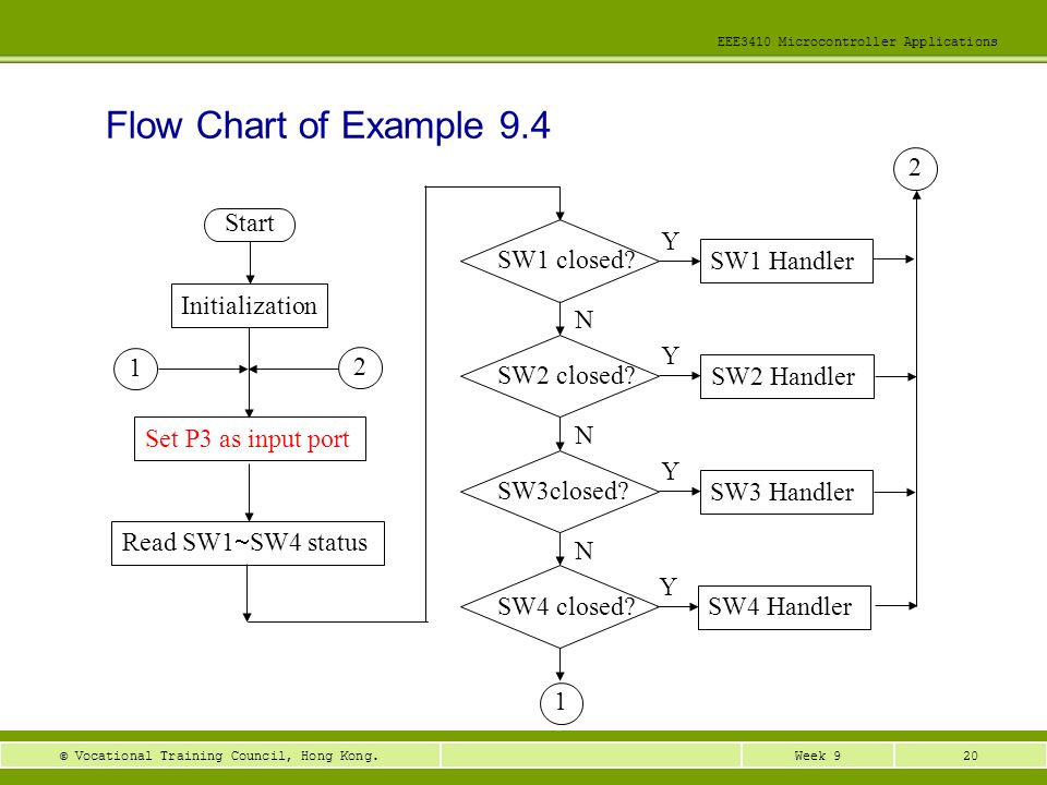 Flow Chart of Example 9.4 2 Start Y SW1 closed SW1 Handler