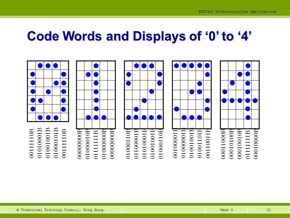 Code Words and Displays of '0' to '4'