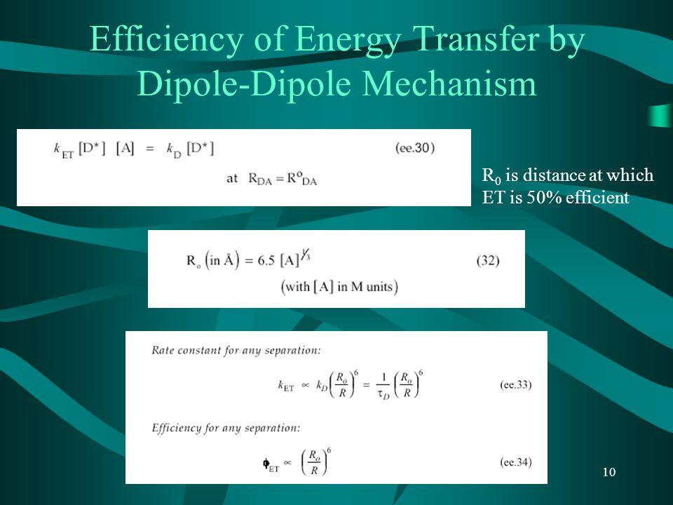 Efficiency of Energy Transfer by Dipole-Dipole Mechanism
