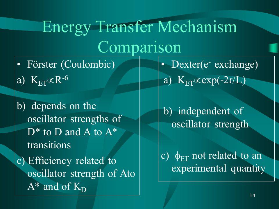 Energy Transfer Mechanism Comparison
