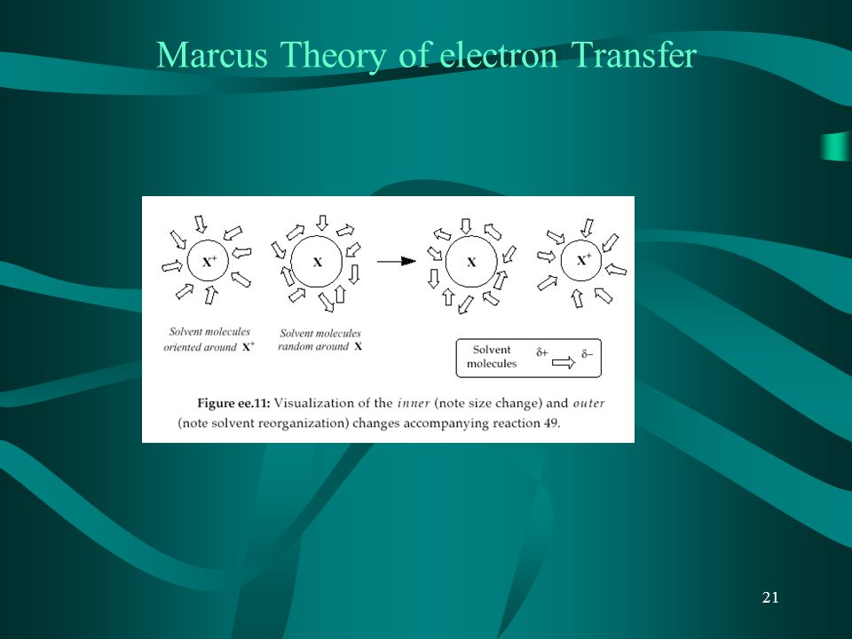 Marcus Theory of electron Transfer