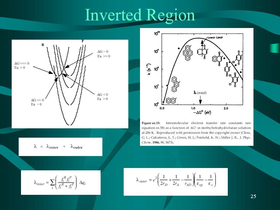 Inverted Region
