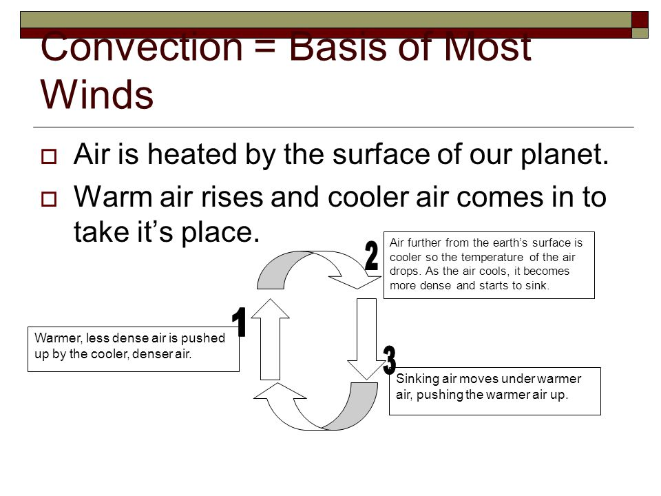 Convection = Basis of Most Winds