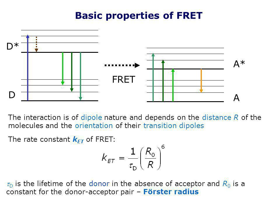 Basic properties of FRET