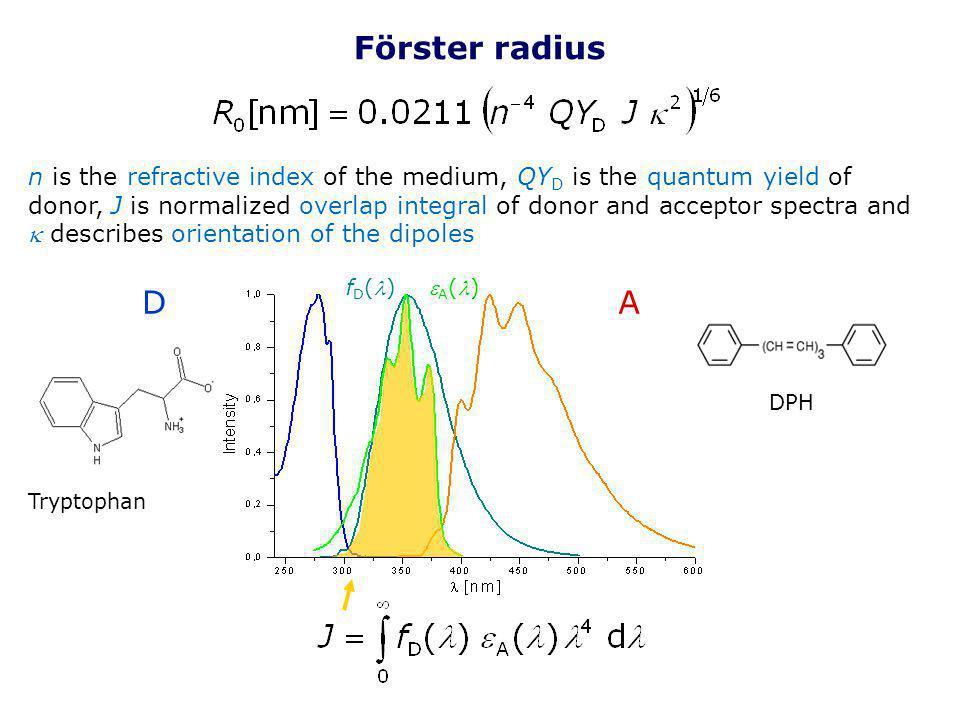 Förster radius