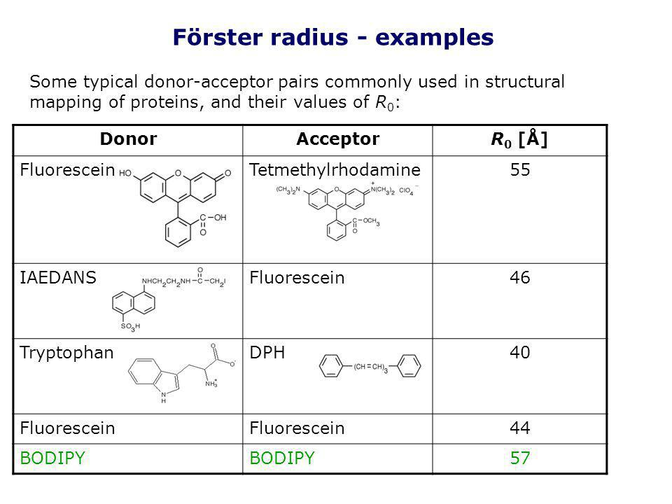 Förster radius - examples