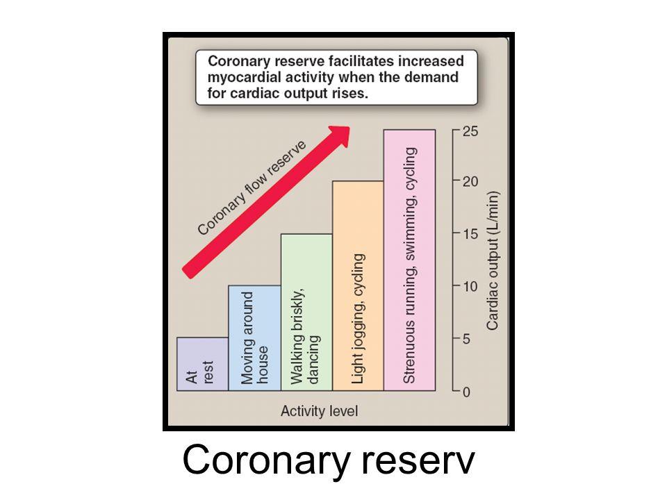 Coronary reserv