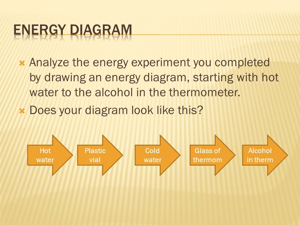 Energy Diagram Analyze the energy experiment you completed by drawing an energy diagram, starting with hot water to the alcohol in the thermometer.