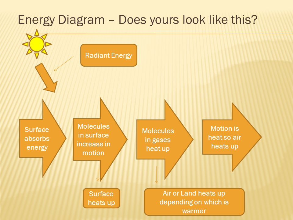 Energy Diagram – Does yours look like this