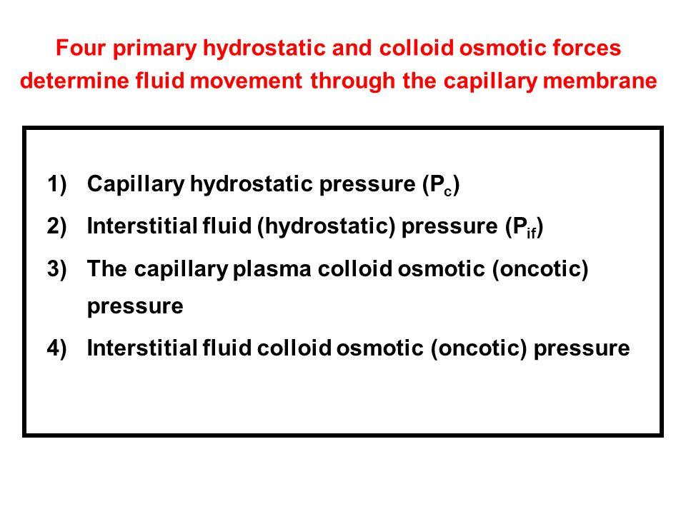 Capillary hydrostatic pressure (Pc)