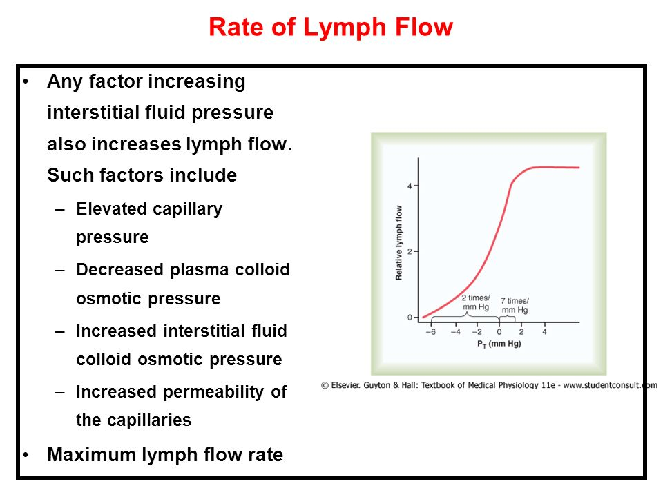 Rate of Lymph FlowAny factor increasing interstitial fluid pressure also increases lymph flow. Such factors include.