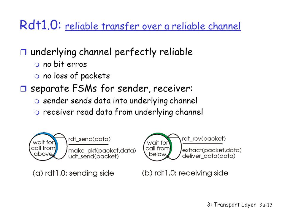 Rdt1.0: reliable transfer over a reliable channel