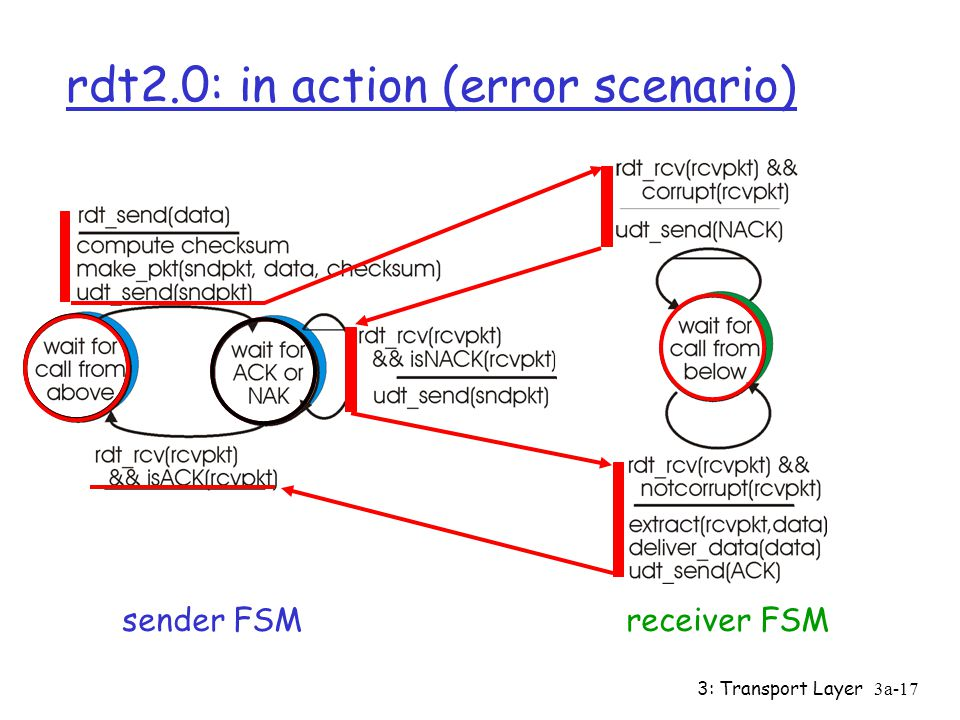 rdt2.0: in action (error scenario)