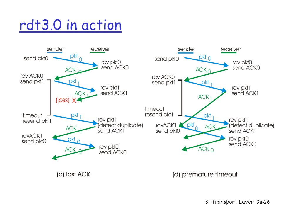 rdt3.0 in action 3: Transport Layer