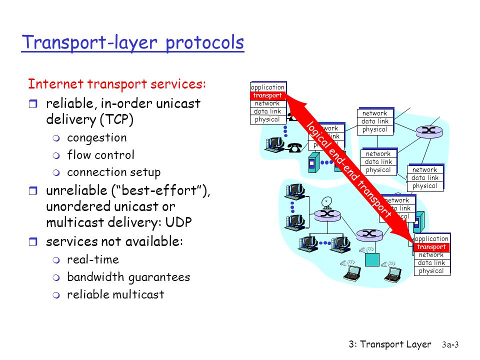 Transport-layer protocols