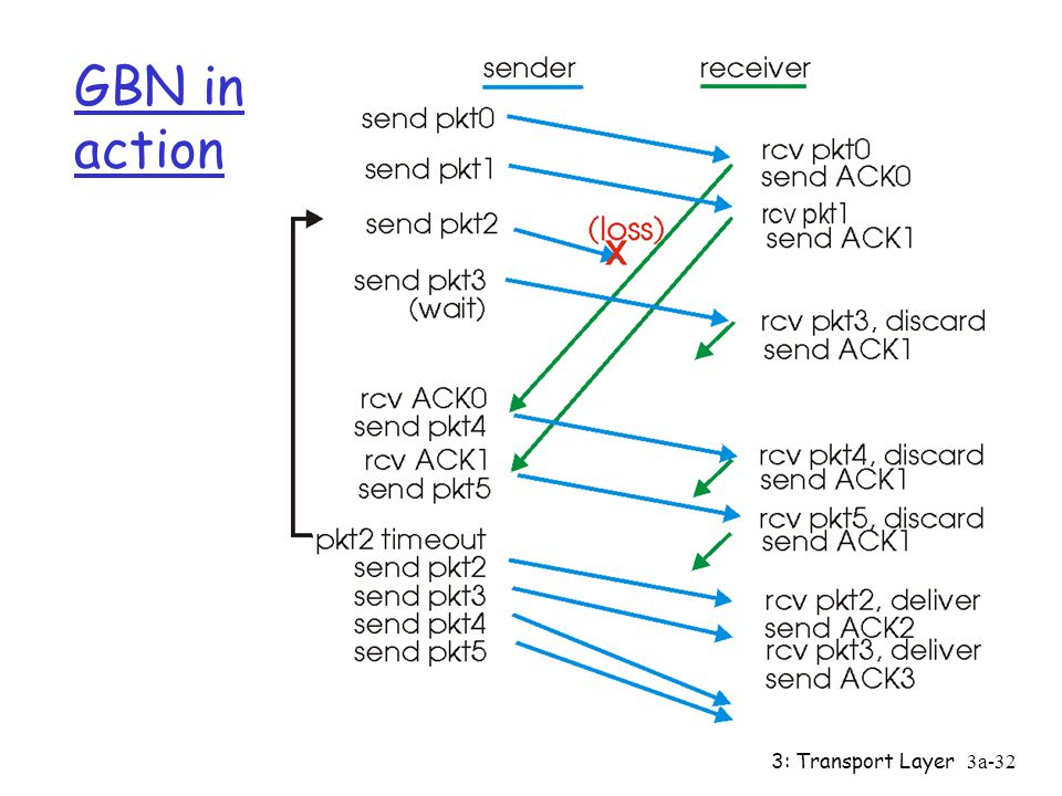 GBN in action 3: Transport Layer
