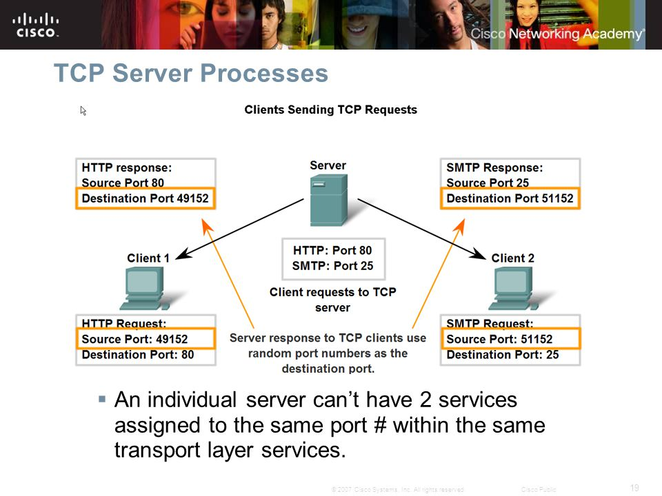 TCP Server Processes An individual server can't have 2 services assigned to the same port # within the same transport layer services.