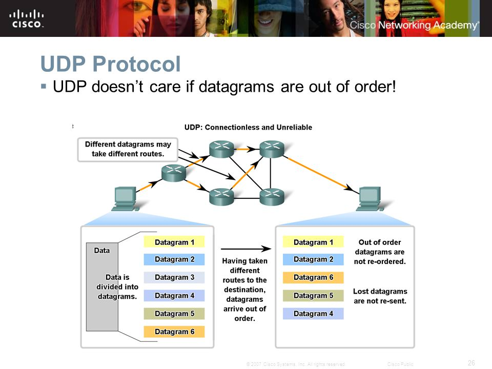 UDP Protocol UDP doesn't care if datagrams are out of order!