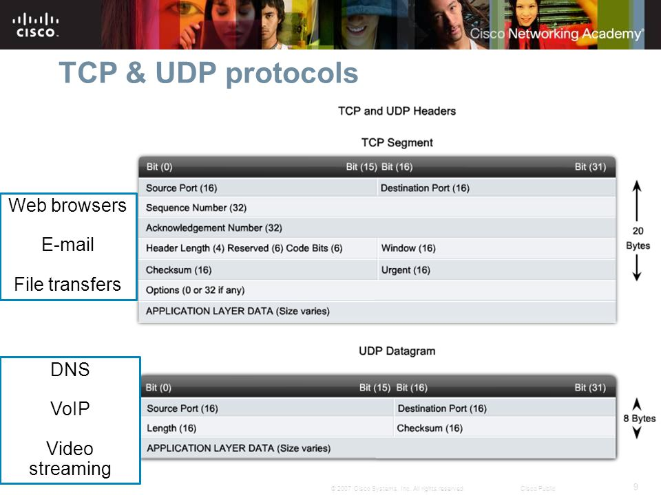 TCP & UDP protocols Web browsers E-mail File transfers DNS VoIP
