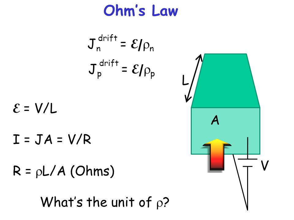 Ohm's Law Jn = E/rn Jp = E/rp L E = V/L I = JA = V/R A R = rL/A (Ohms)