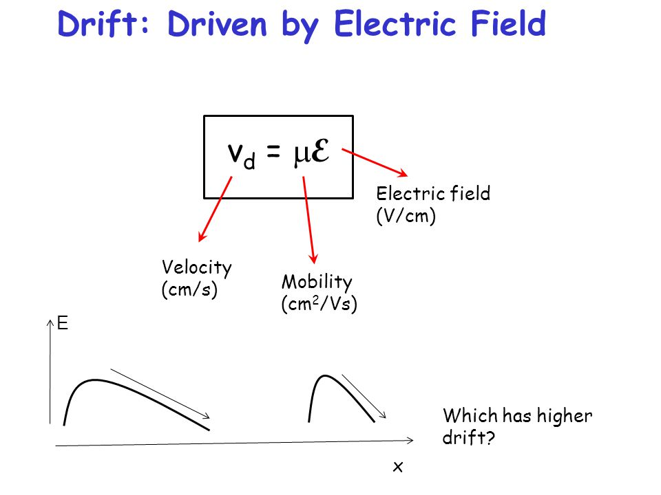 Drift: Driven by Electric Field