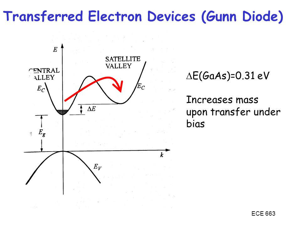 Transferred Electron Devices (Gunn Diode)