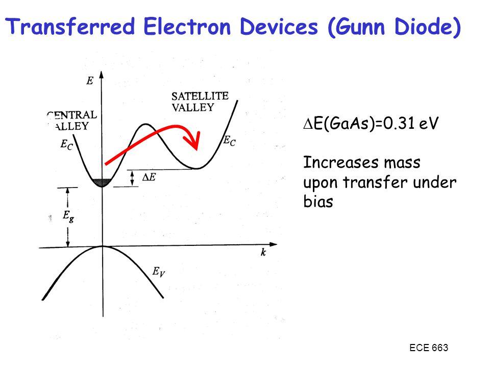Transferred Electron Devices (Gunn Diode)