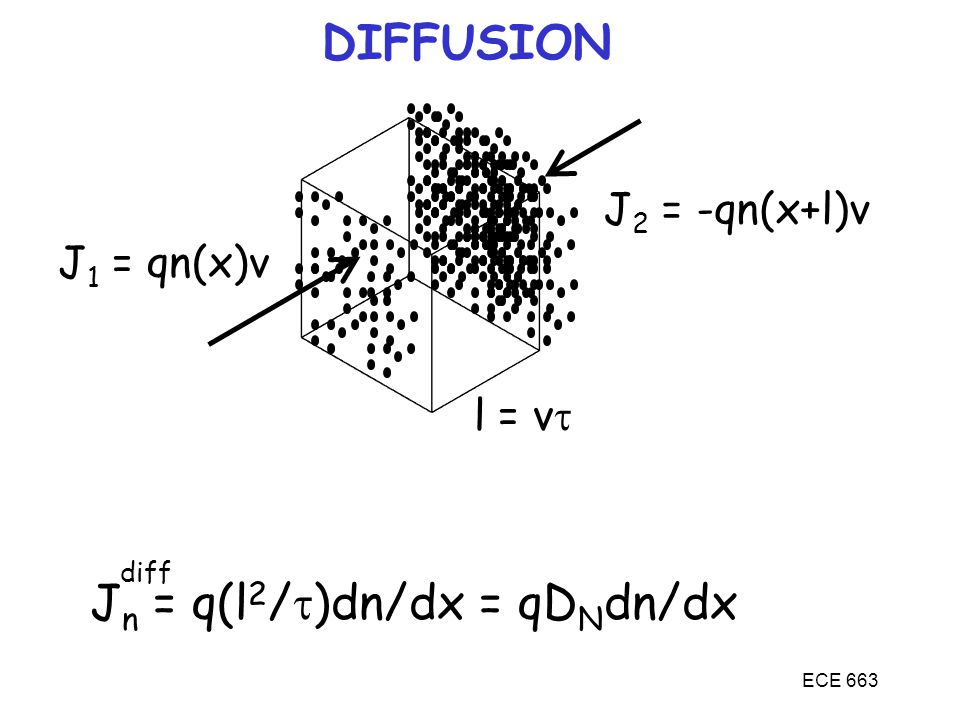 Jn = q(l2/t)dn/dx = qDNdn/dx