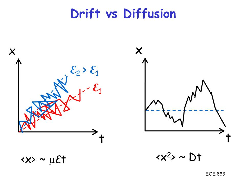 Drift vs Diffusion x x t t E2 > E1 E1 <x2> ~ Dt