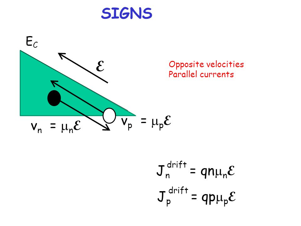 SIGNS E vp = mpE vn = mnE Jn = qnmnE Jp = qpmpE EC Opposite velocities