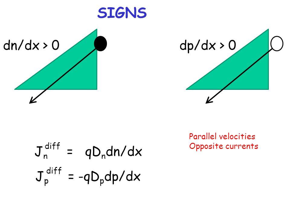 SIGNS dn/dx > 0 dp/dx > 0 Jn = qDndn/dx Jp = -qDpdp/dx