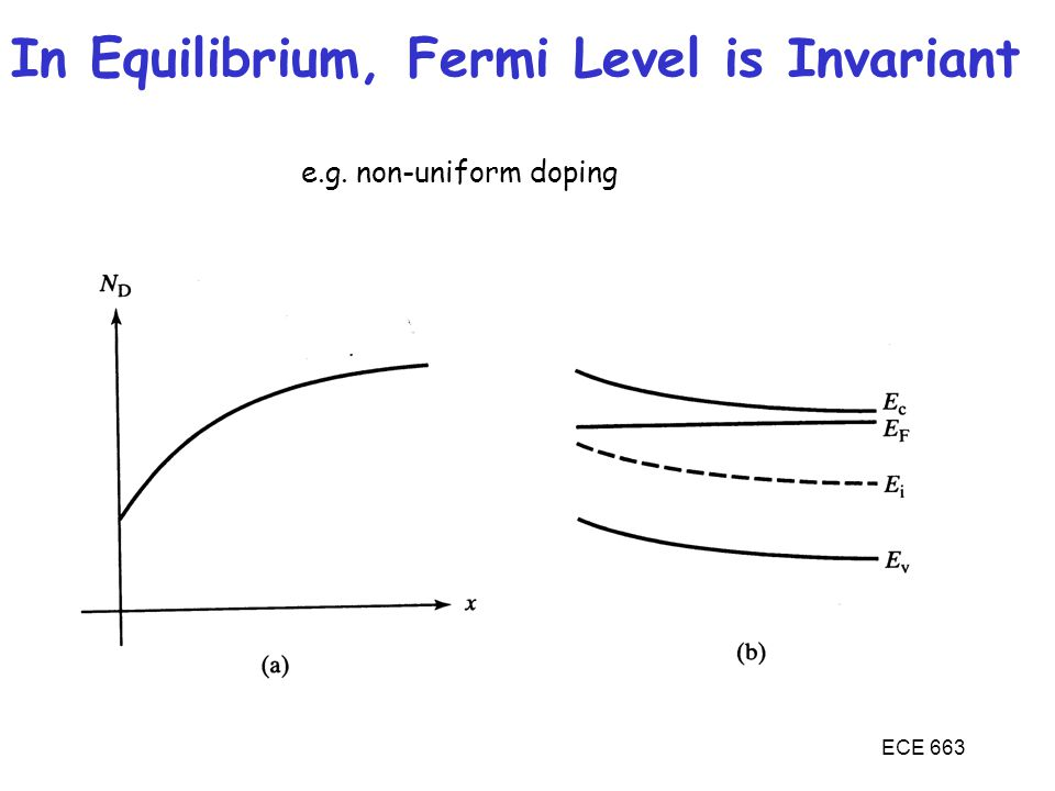 In Equilibrium, Fermi Level is Invariant