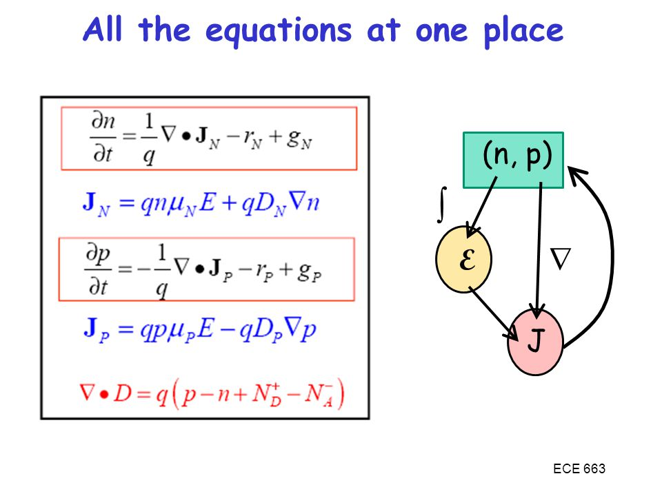 All the equations at one place