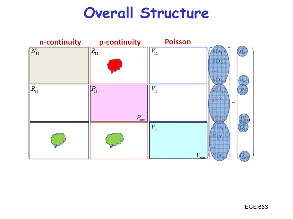 Overall Structure ECE 663