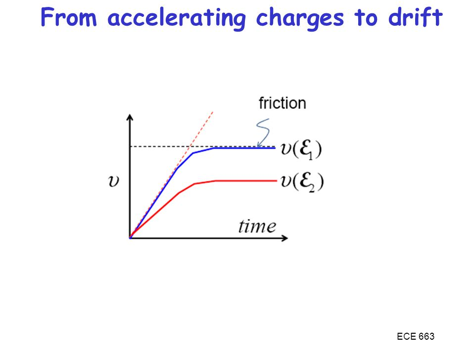 From accelerating charges to drift