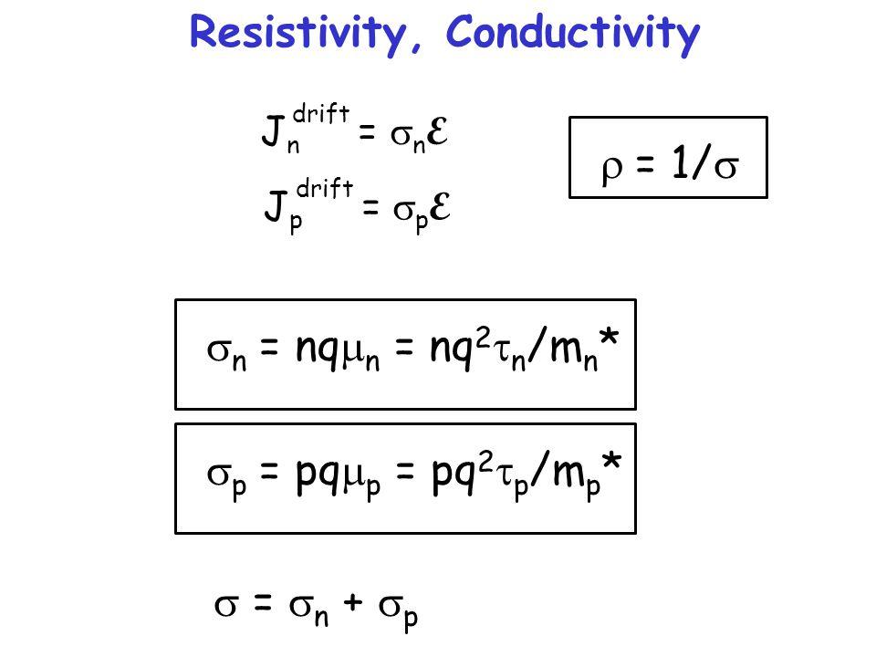 Resistivity, Conductivity