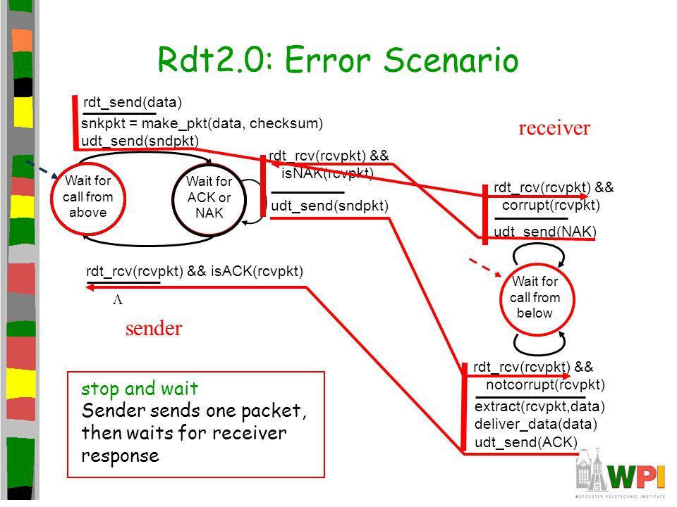 Rdt2.0: Error Scenario receiver sender stop and wait