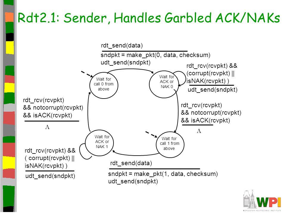 Rdt2.1: Sender, Handles Garbled ACK/NAKs