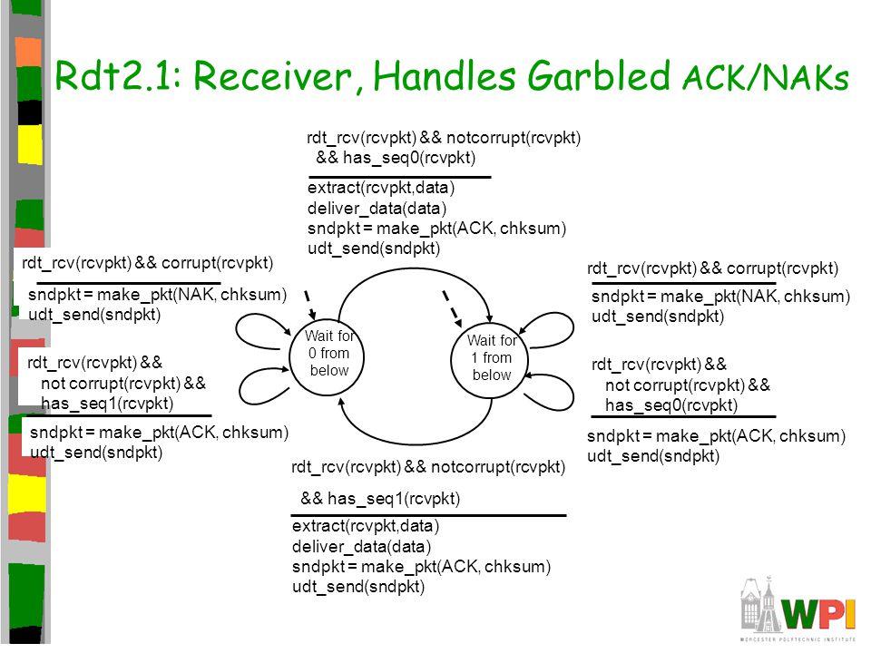 Rdt2.1: Receiver, Handles Garbled ACK/NAKs