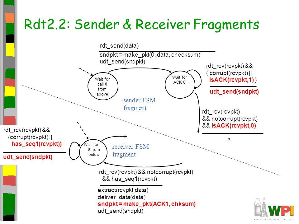 Rdt2.2: Sender & Receiver Fragments
