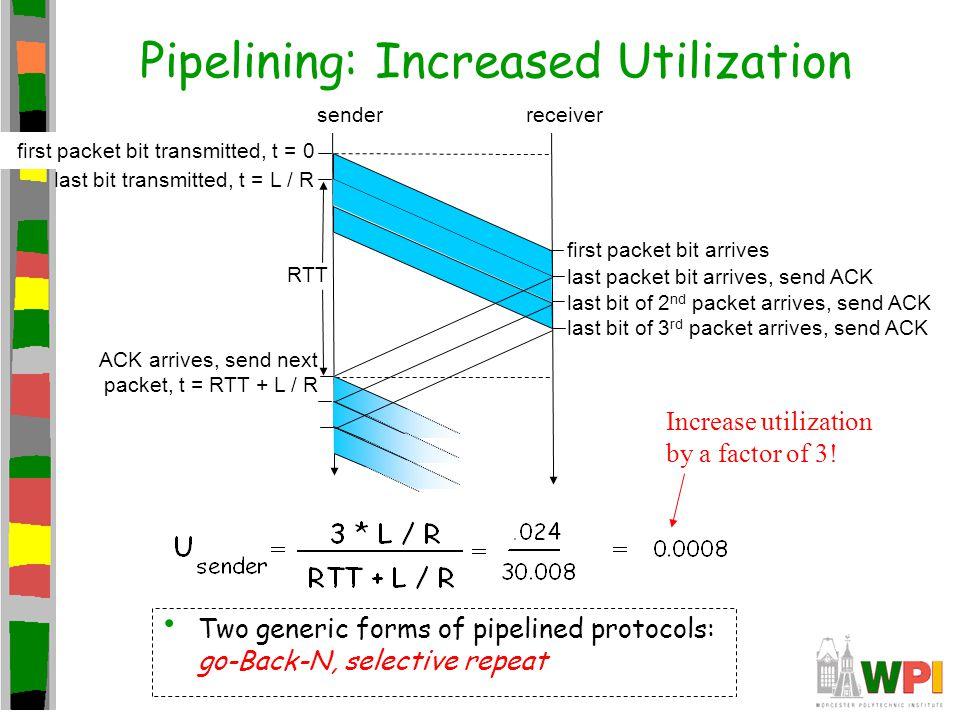 Pipelining: Increased Utilization